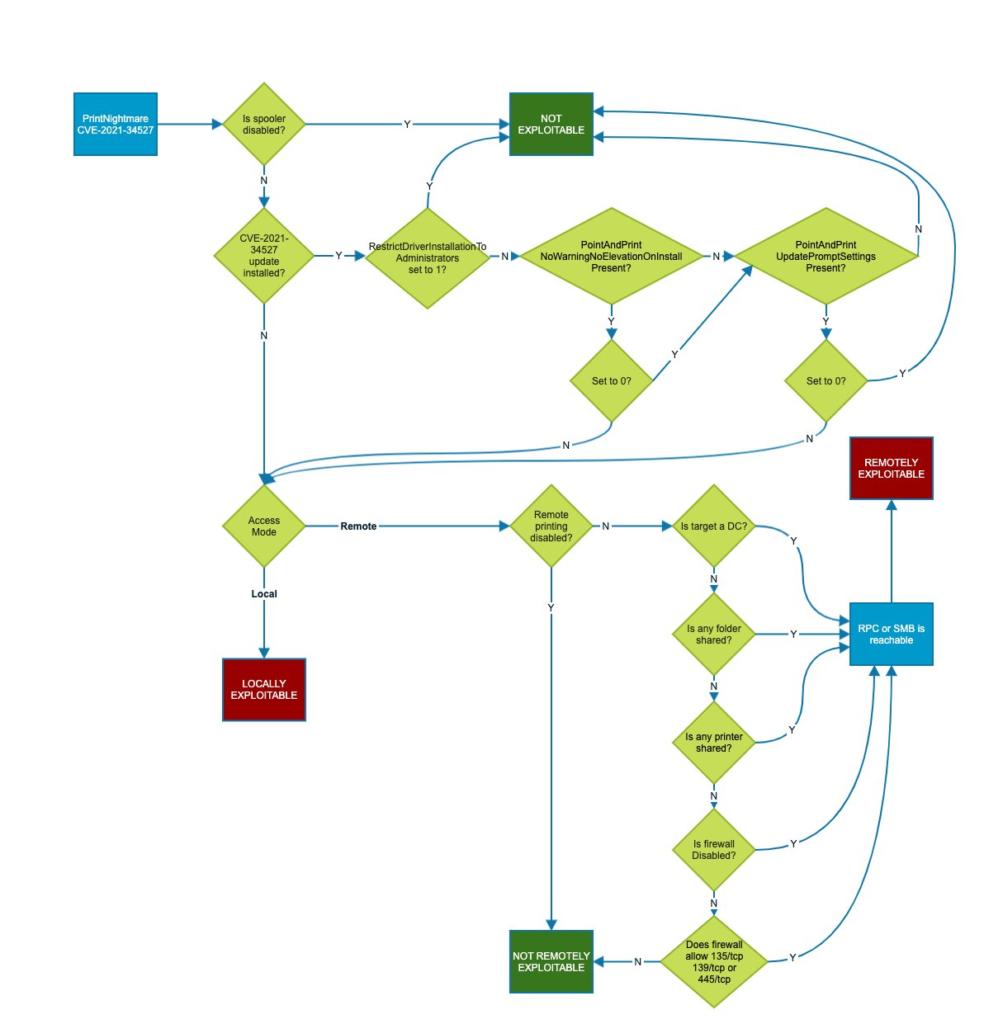 Vulnerability Path Workflow